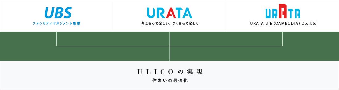 UBSファシリティマネジメント事業 URATA考えるって楽しい、つくるって楽しい URATA S.E(CAMBODIA)Co.,Ltd U L I C O の 実 現 住まいの最適化